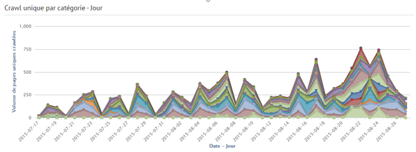 Graphique du volume de crawl de Googlebot sur un site via Kelo.gs